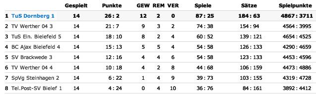 Badminton Tabelle 2009-2010